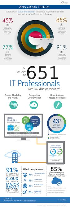 Cloud Migration | #SaaS | Cloud #Computing | #Cloud | Cloud Trends 2015 |  | #Infograph | Cloudify | SaaSify