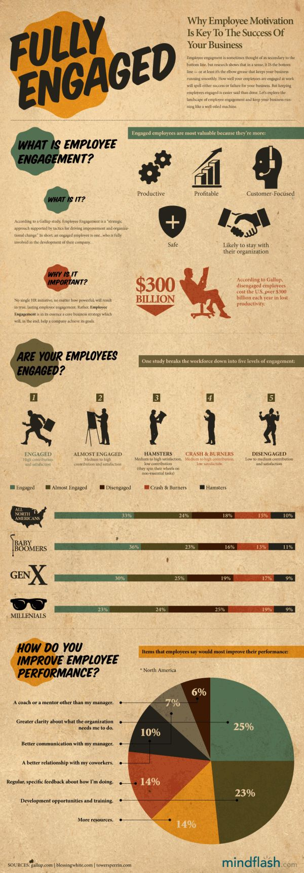 159 best employee engagement infographics images on pinterest keep employees motivated and happy to get them engaged at work ccuart Image collections