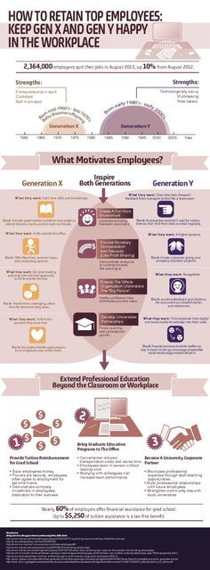 2014/May/12 - How to Retain Top Employees: Keep Gen X and Gen Y Happy in the Workplace. Learn the similarities, differences and outliers of each generation. What makes them tick? .... -- #socialmedia #infographic #2014