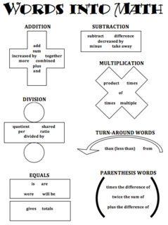 Math word problem key worda