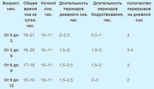 Сколько спит ребенок в 1 месяц жизни | Ребенку 1 месяц | O-Detjah.ru
