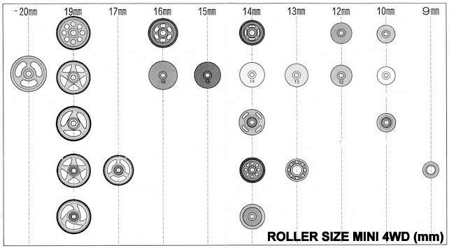 Roller Size