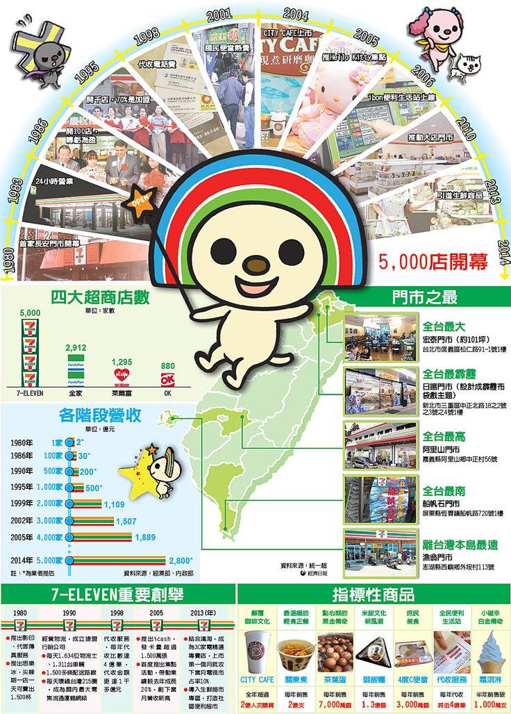 資訊圖表/34年大蛻變 7-11開出5,000店… | 圖表看時事 | 國內要聞 | 聯合新聞網