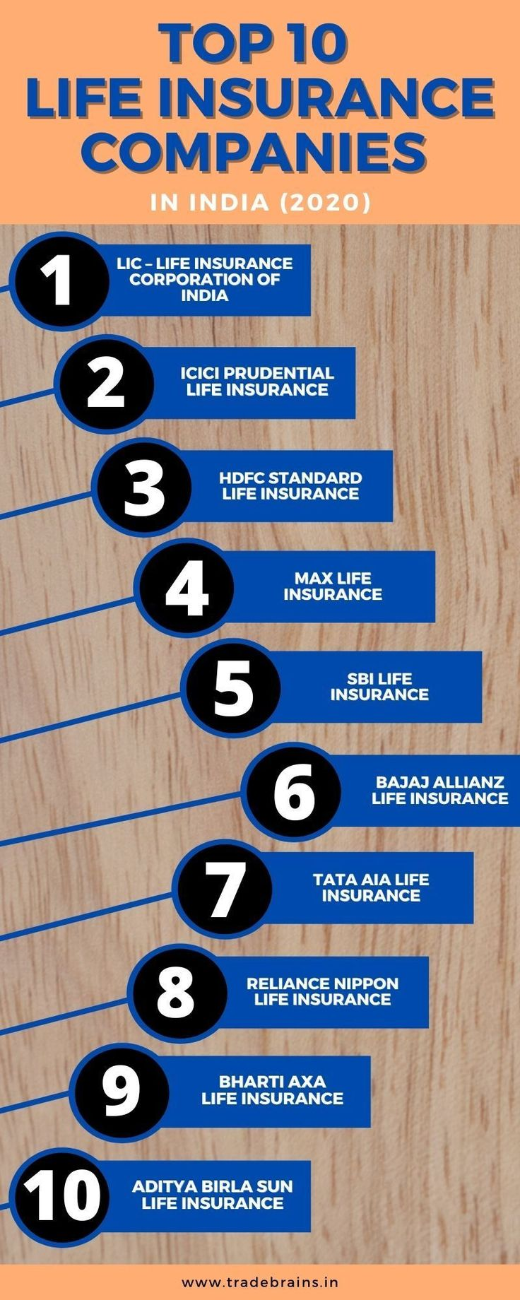 Top 10 Life Insurance Companies in India (2020) in 2020