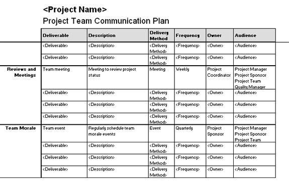 Project team communication plan templates for Marketing communications plan template pdf