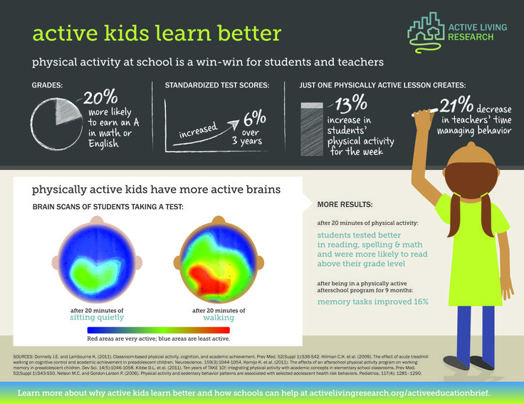 Active kids learn better, by Active Living Research.