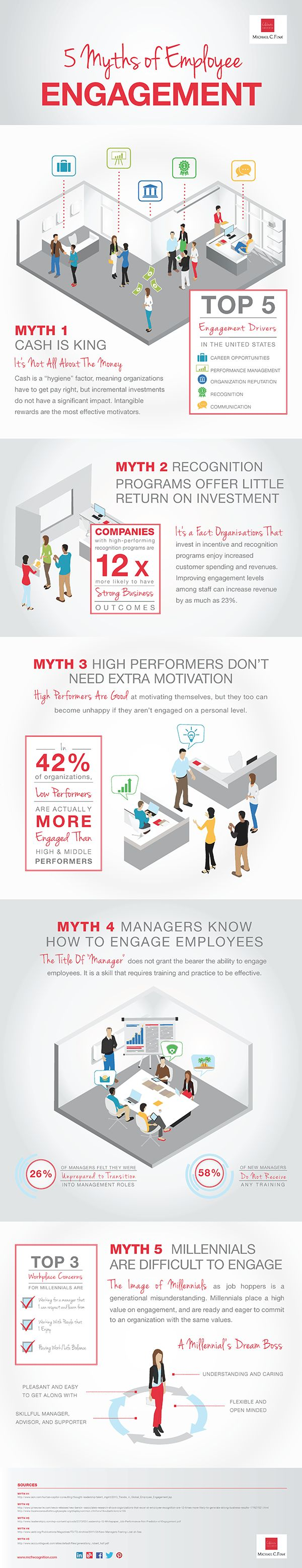 5 Myths of Employee Engagement ROI infographic employment engagement