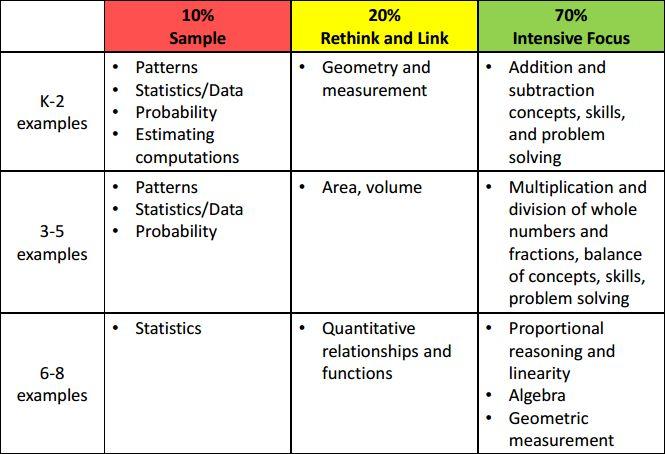 common core standards charts -