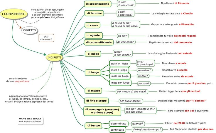 MAPPE per la SCUOLA: I COMPLEMENTI INDIRETTI