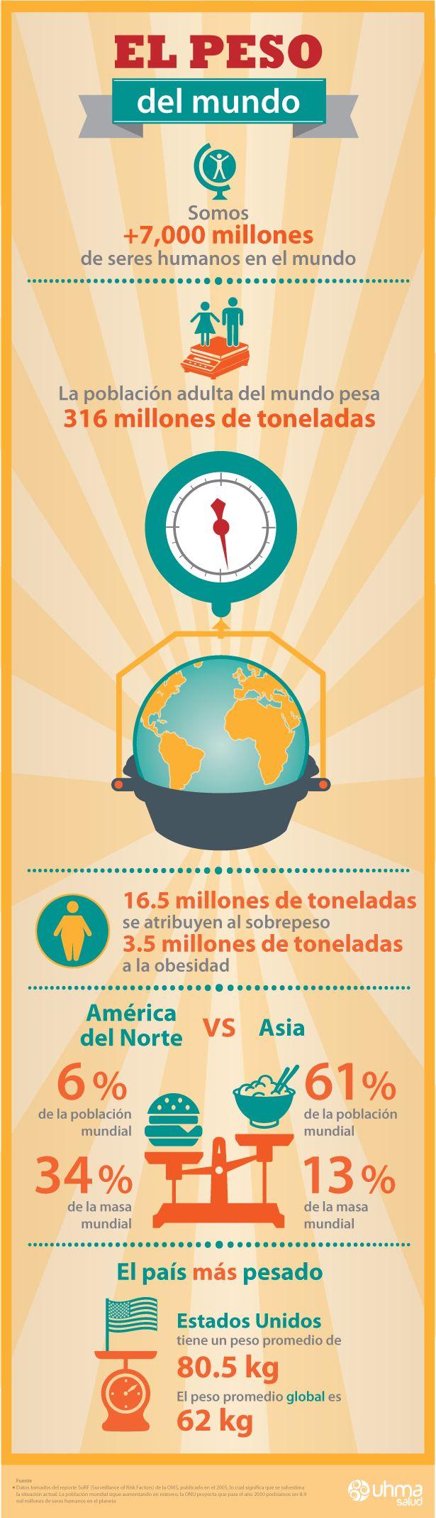 Infografía peso del mundo. / Infographic Weight of the World.