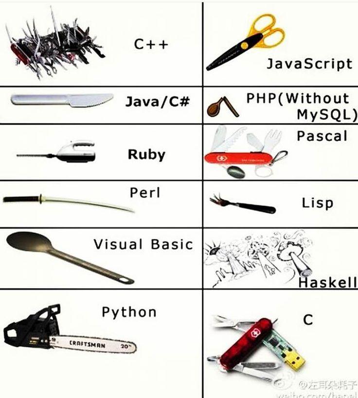 119 besten Haskell Bilder auf Pinterest   Physik