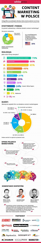 Ponad 50% badanych uważa, że mierzenie skuteczności content marketingu jest trudne, jednocześnie 46% badanych deklaruje zwiększenie budżetu na działania z zakresu marketingu treści w kolejnych latach.  Poziom zadowolenia i najpopularniejsze formy content marketingu znajdziesz w przystępnej infografice #infografika #marketingtreści #contentmarketing #badanie #opinie #reklamawsieci