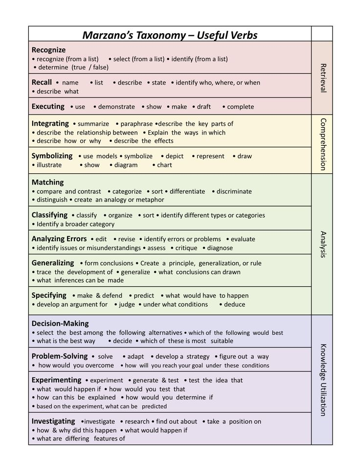 Marzano Taxonomy and Useful Verbs