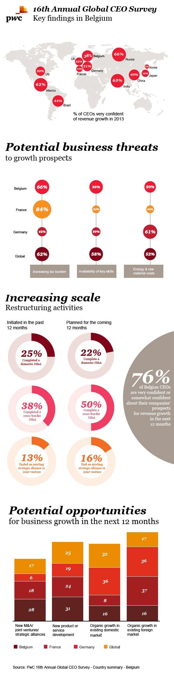 CEO Survey - Belgium - PwC