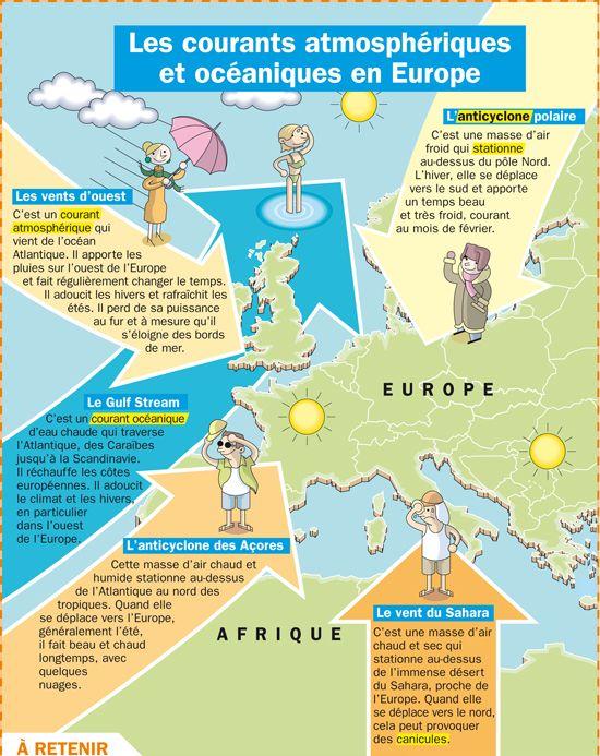 Les courants atmosphériques et océaniques en Europe
