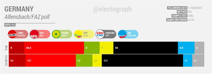 GERMANY February 2017. Allensbach poll