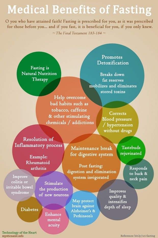 Medical Benefits of Fasting , certainly look at this but fasting!! Well I'll pin it but read into it sharon fahy