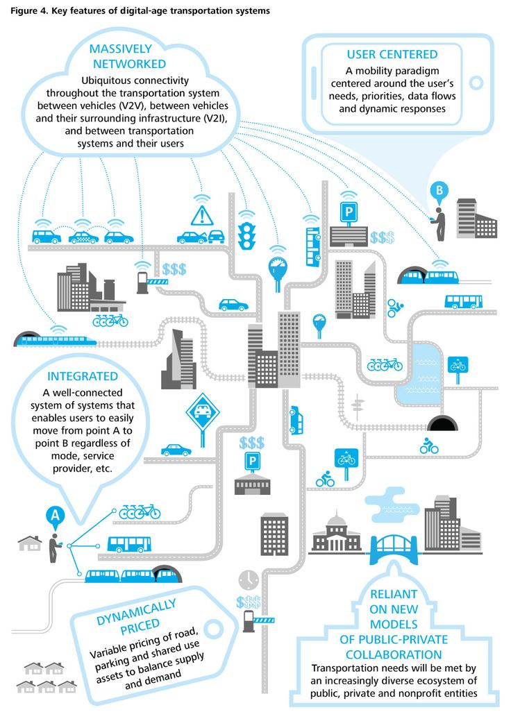 key features future urban transportation systems