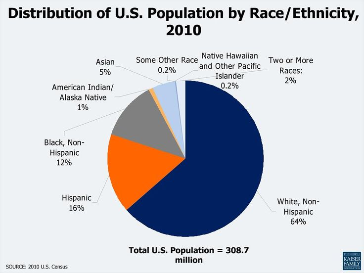 best charts images charts graphics and curves distribution of u s population by race ethnicity 2010