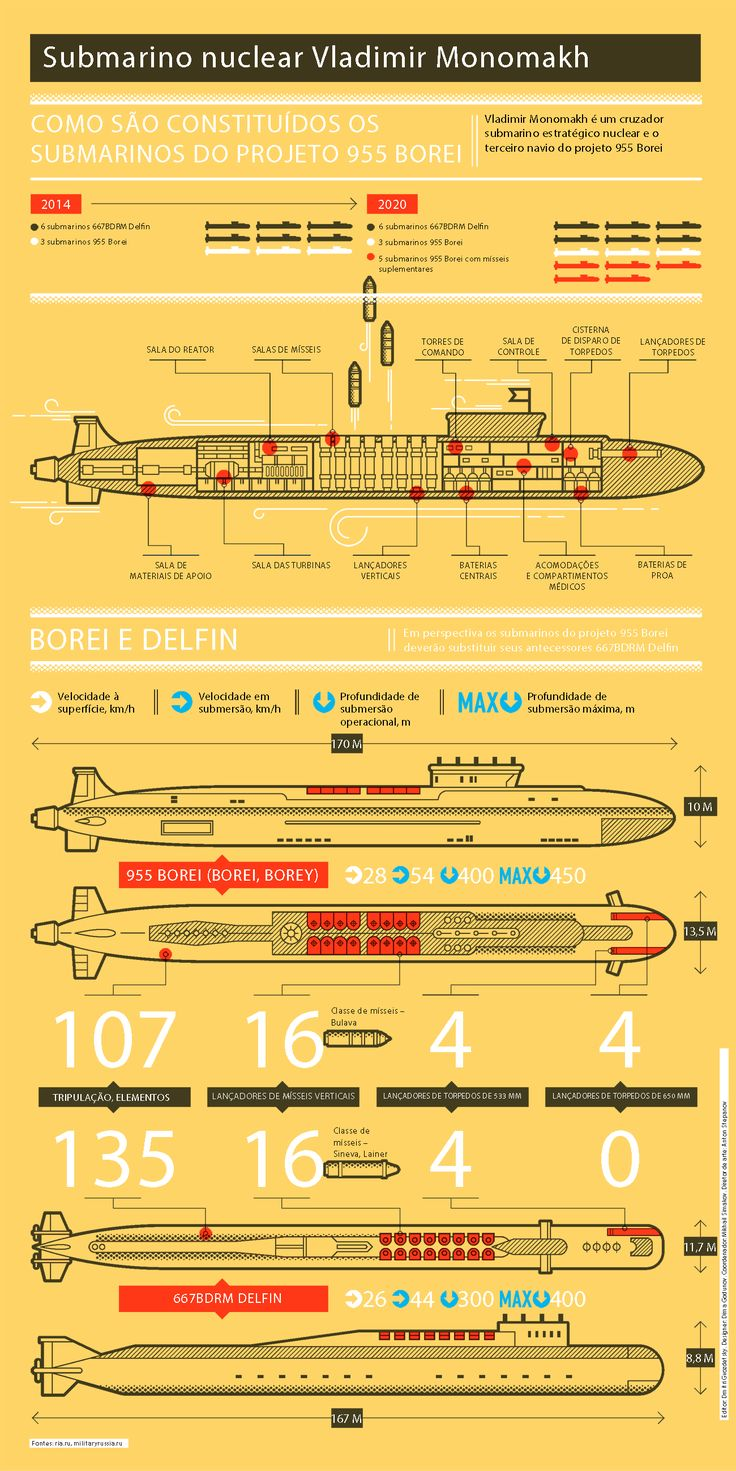 Infográfico: Submarino nuclear russo 955 BOREI