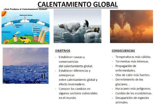 Trifolio De Calentamiento Global Calentamiento Global Consecuencias Del Calentamiento Global Efecto Invernadero