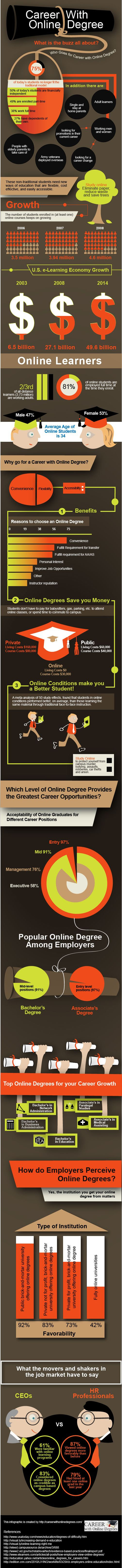 Online School looked at as valuable or not?
