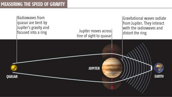 First speed of gravity measurement revealed