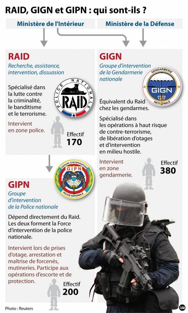 RAID, GIGN, GIPN ©  IDE