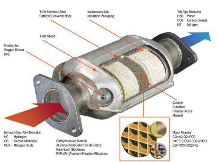 acb686b76fc2abcdef48b95a9ca3a502 vehicles cold fusion 54 best catalytic converter images on pinterest range, exhausted Catalytic Converter Diagram at soozxer.org