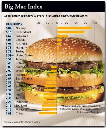 """THE Big Mac index 