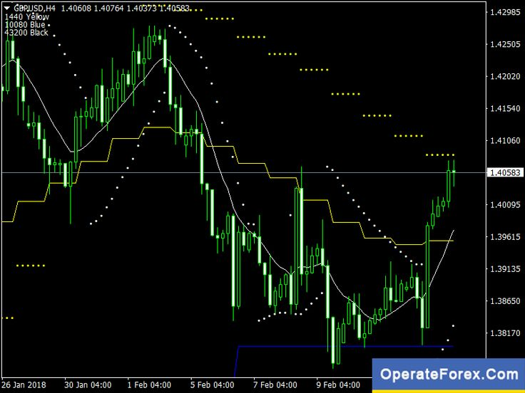 on (With images) Forex, Forex trading