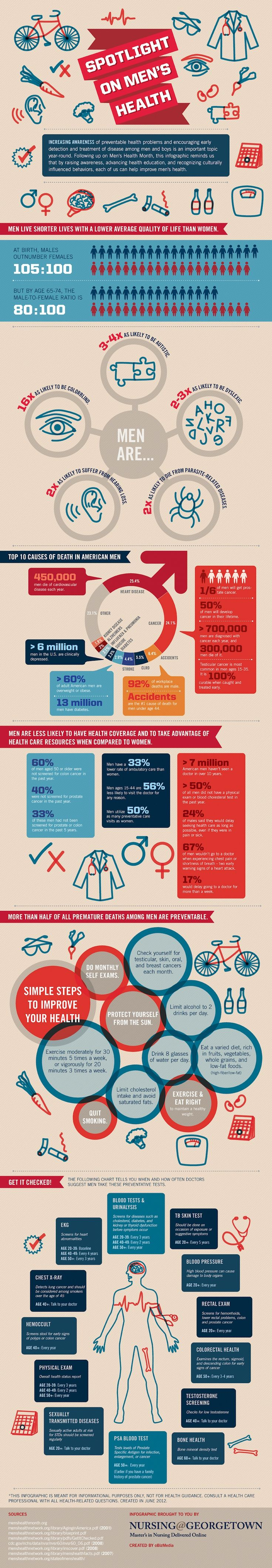 Spotlight on Men's Health #Infographic  Like the colours, graphics around the data