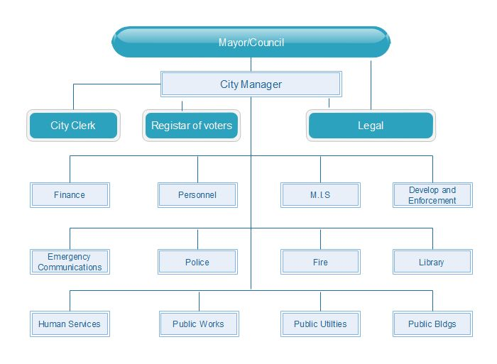 creating municipal organizational charts would be a breeze with edraw organizational chart maker - Organization Chart Maker Free