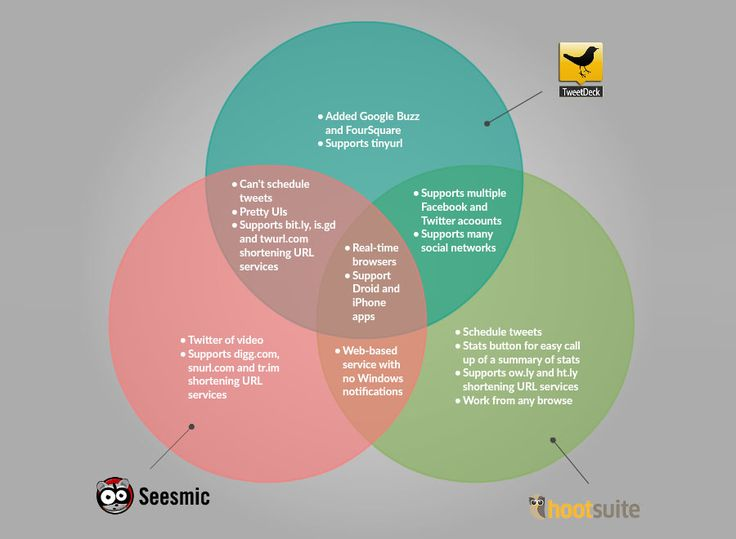 Venn Diagram Maker to Draw Venn Diagrams Online | Creately