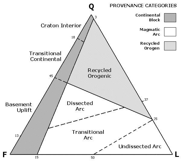 5 Helpful Diagrams Make It Easy to Classify Sedimentary