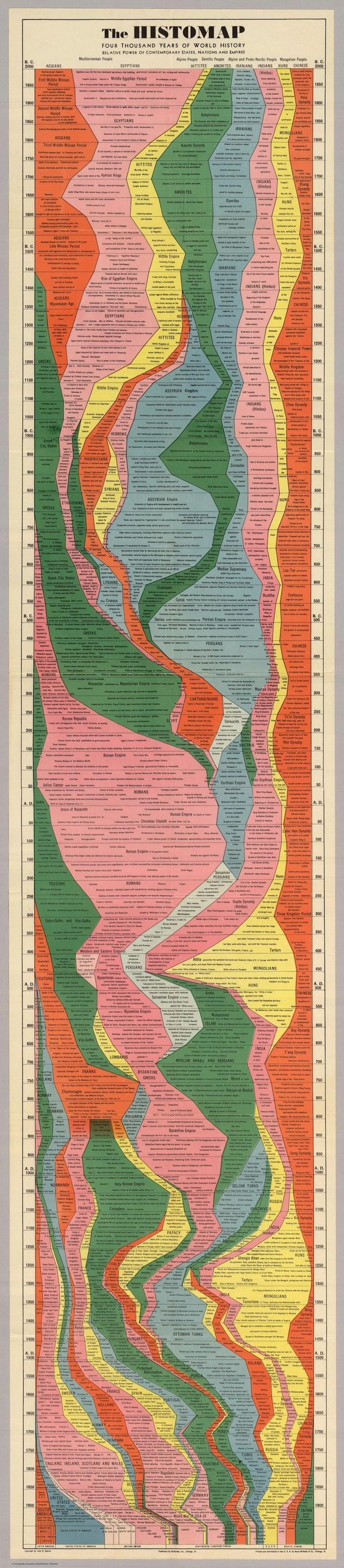 """This """"Histomap,"""" created by John B. Sparks, was first printed by Rand McNally in 1931. (The David Rumsey Map Collection hosts a fully zoomable version.)"""