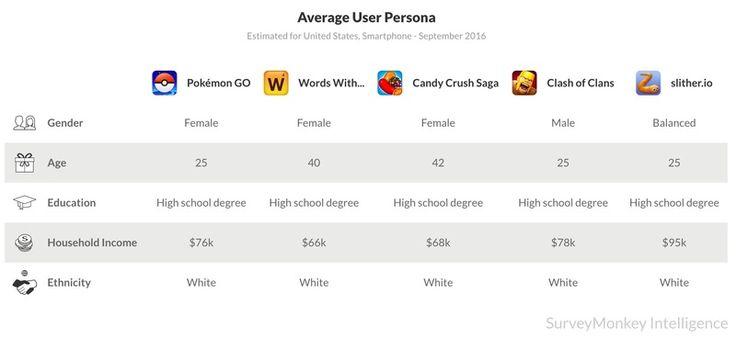 Pokemon GO average user persona