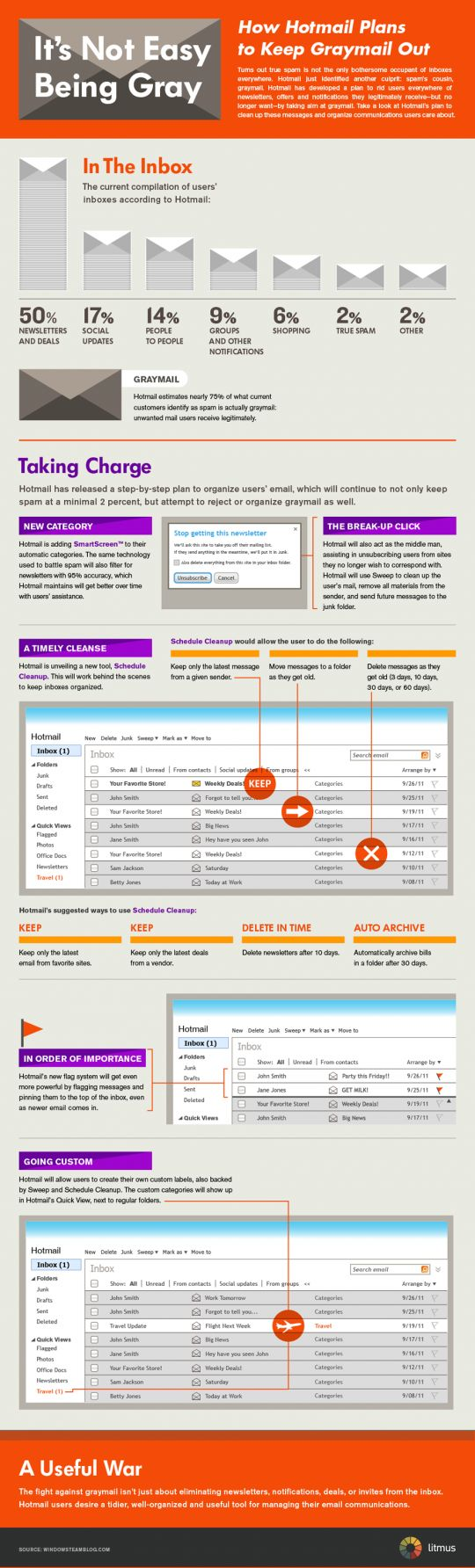 Find out about Hotmail's new Graymail features #email #marketing #infographic #graymail - by Bootcamp Media ( #Marketing #SEO #Infographics )