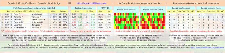 #FÚTBOL #ESPAÑA (FEM) #apuestas #pronósticos #picks Valiosa información 1-X-2. #Software Premium! Bet: http://www.losmillones.com/software/apuestas.html