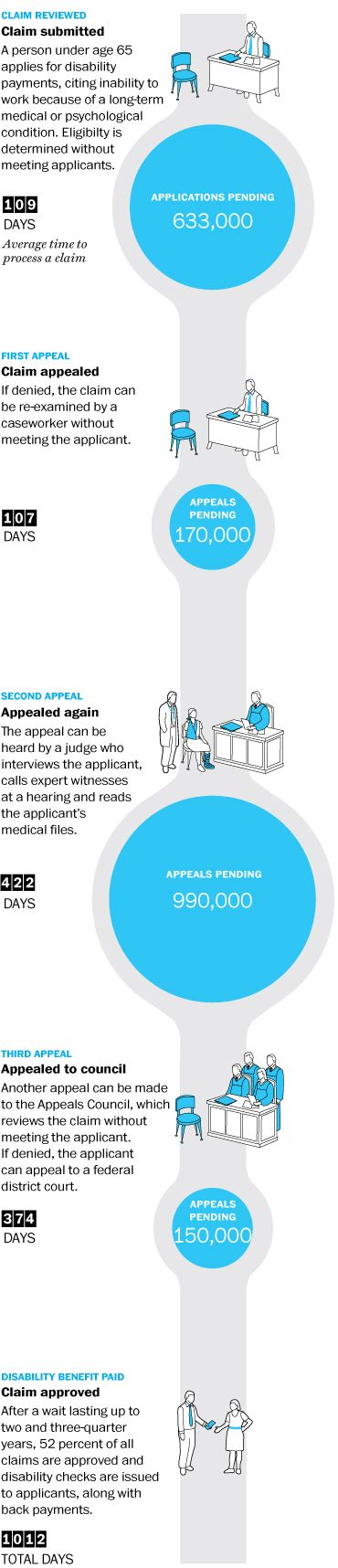 """THE WASHINGTON POST  Published on October 18, 2014 """"Social Security office of judges who hear appeals for disability benefits is 990,399 cases behind"""" http://www.washingtonpost.com/sf/national/2014/10/18/the-biggest-backlog-in-the-federal-government/"""