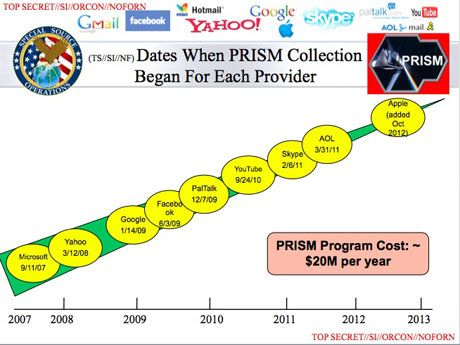 NSA PRISM program taps in to user data of Apple, Google and others | World news | The Guardian