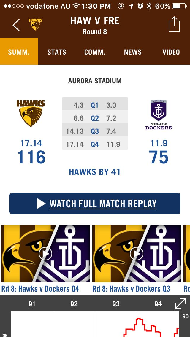 Hawthorn Hawks. Round 8.  14/05/2016.   Good game boys!  xx. Go Hawks!