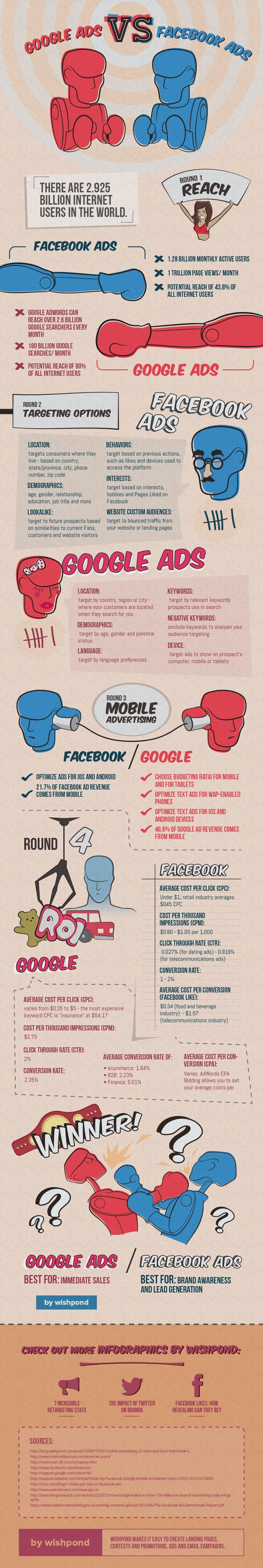 Are Facebook Ads or Google Ads more effective for your business? Check this super helpful infographic!