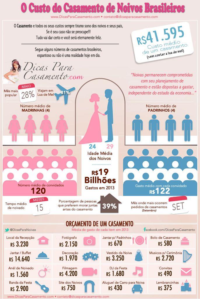 Média de custos de um casamento.