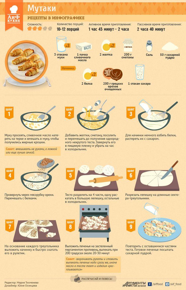 Как приготовить бакинское печенье Мутаки - Рецепты в инфографике - Кухня - Аргументы и Факты