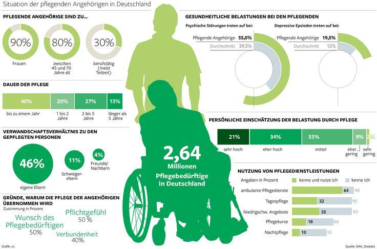 Studie über die Pflege von Angehörigen in Deutschland