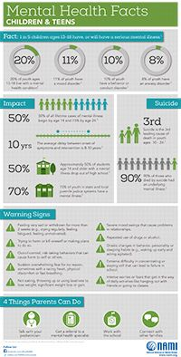 National Mental Health Awareness month! 1:5 Kids will have a #mentalhealth dx #MHMonth2015 #Facts