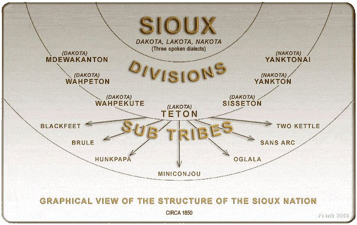 Sioux Lakota Divisions and Sub Tribes