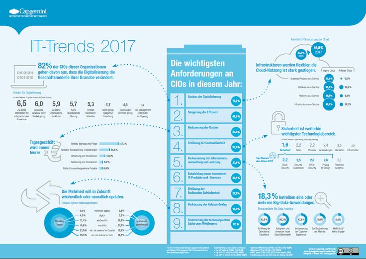 Digitalisierung, Cloud, Big Data: Die IT-Trends 2017 | Kroker's Look @ IT