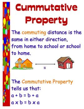 Basic Number Properties: Mnemonic Strategy Posters for:  Commutative Property, Distributive Property, Identity Property and Associative Property